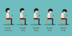 La postura con lo smartphone durante l'allenamento…